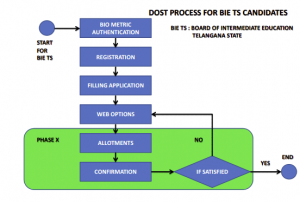 DOST Admission Procedure