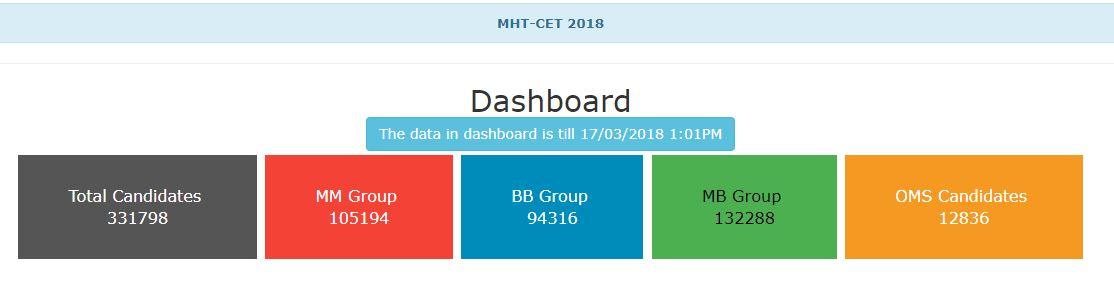 MHT CET 2018 Candidates Registration Statistics