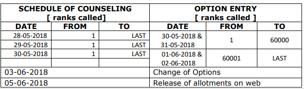 AP EAMCET Counselling Schedule 2018