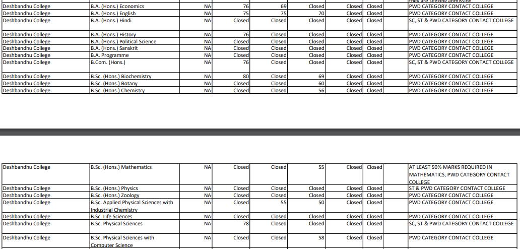 Deshbandhu College Cut Off 9th