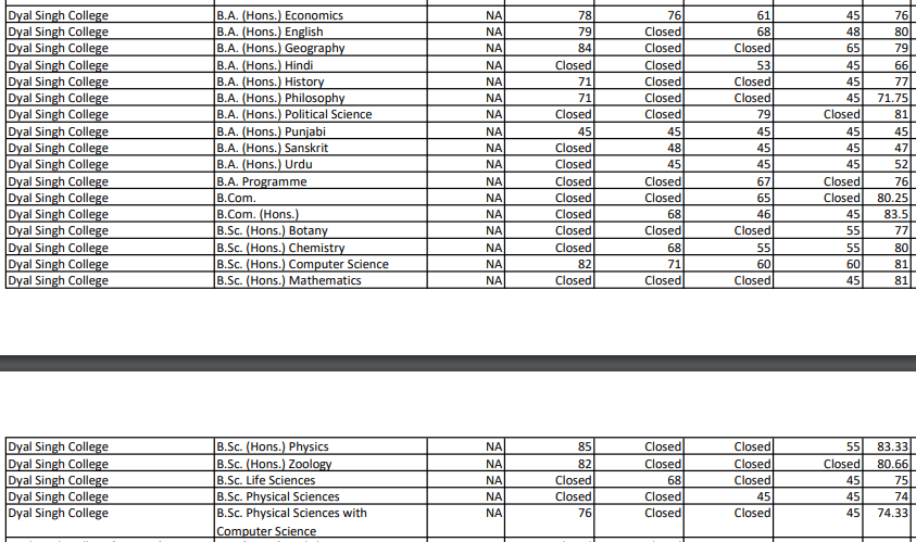 Dyal Singh College Cut Off 9th