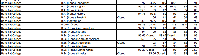 Hans Raj College Cut Off 3rd