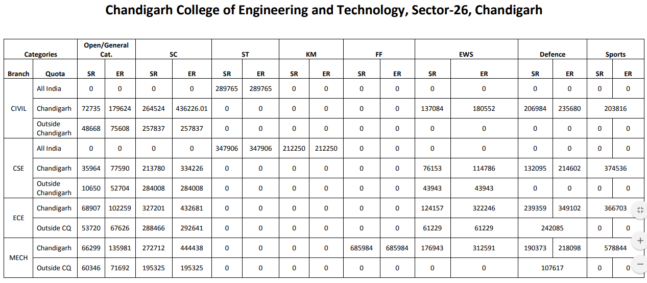 JAC Chandigarh Cut Off 2015 Chandigarh College of Engineering & Technology