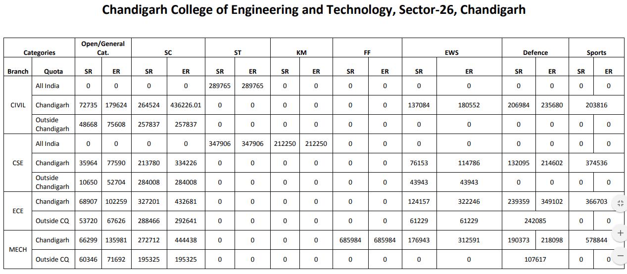 JAC Chandigarh Cut Off 2015 Chandigarh College of Engineering & Technology