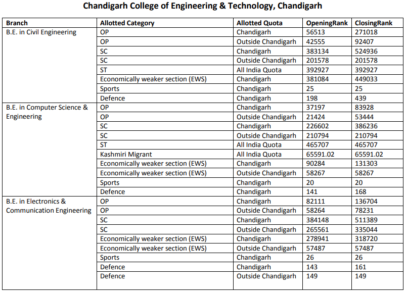 JAC Chandigarh Cut Off 2016 Chandigarh College of Engineering & Technology
