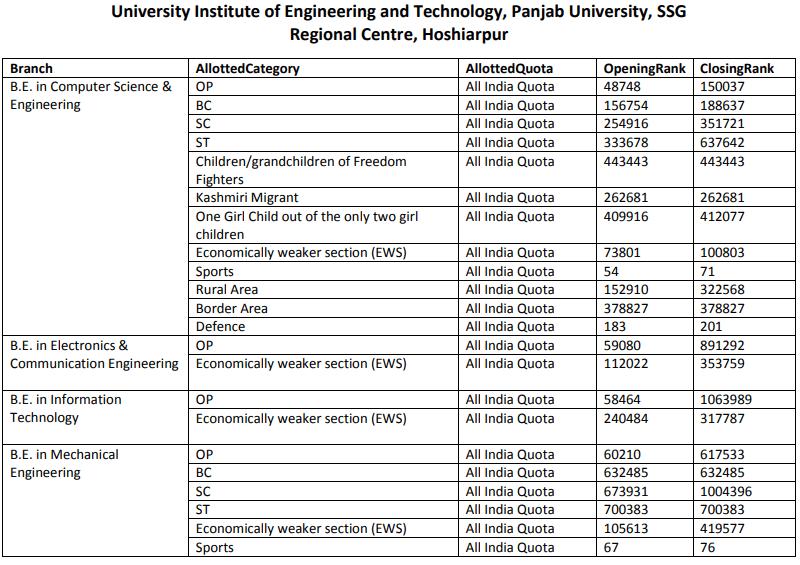 JAC Chandigarh Cut Off 2016 Panjab University