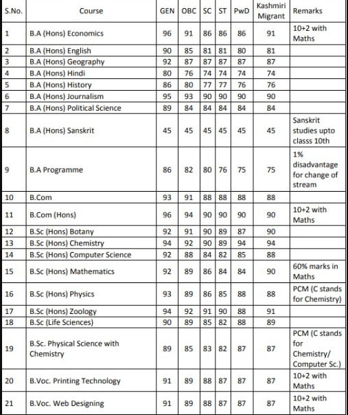 Kalindi College Cut Off 2018