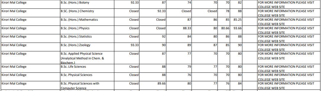Kirorimal College Cut Off 5th