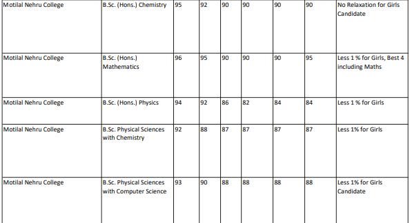 Motilal Nehru College Cut Off 1st Science