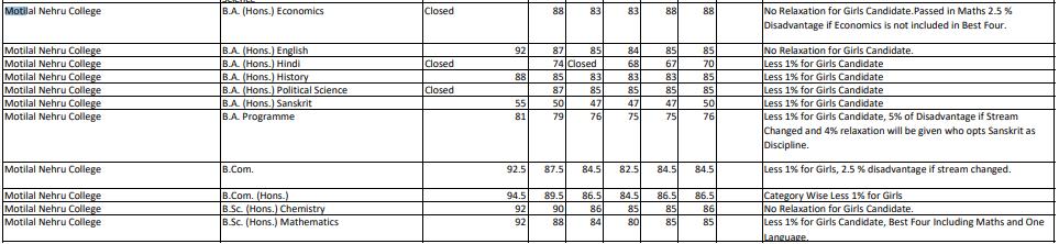 Motilal Nehru College Cut Off 3rd