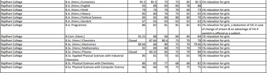 Rajdhani College Cut Off 2nd