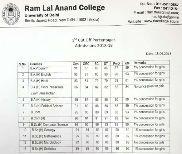 Ram Lal Anand College Cut Off 2018