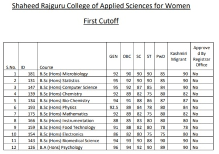 Shaheed Rajguru College of Applied Science for Women Cut Off