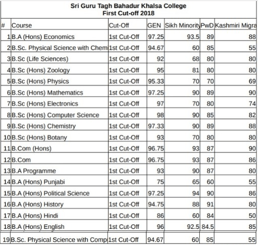 Shri Guru Tegh Bahadur Khalsa College Cut Off 2018