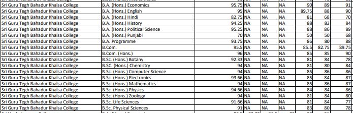 Sri Guru Tegh Bahadur Khalsa College Cut Off 2nd