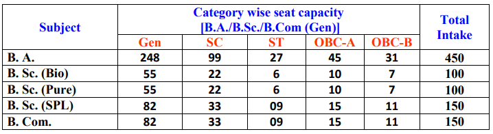 Bhairab Ganguly College Seat Intake