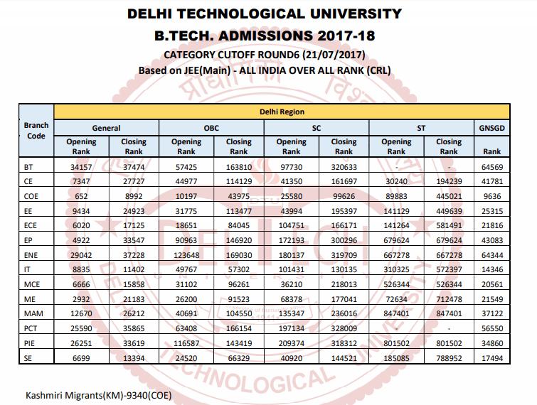 DTU Cut Off Jac Delhi