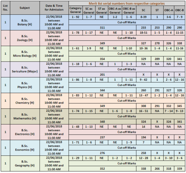 Dinabandhu Andrews College Merit List 2018