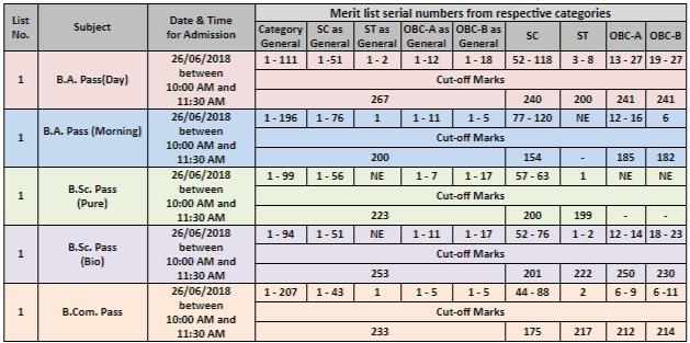 Dinabandhu Andrews College Merit List