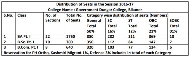 Dungar College Bikaner Seat Intake