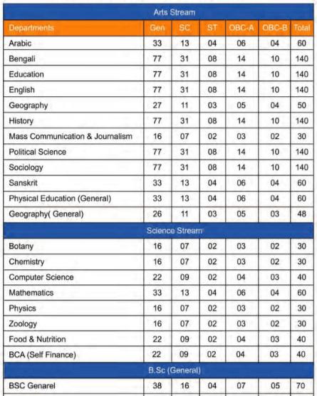 Gour Mahavidyalaya College Seat Intake