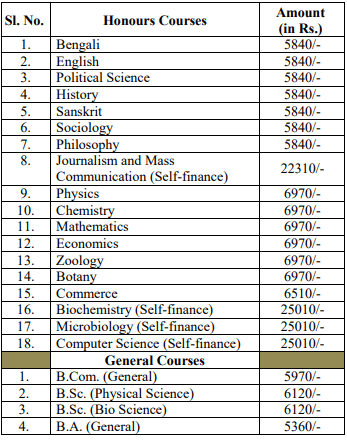 Gurudas College Fee Structure