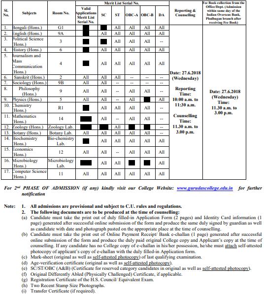 Gurudas College B.A./B.Sc./B.Com Admission, 2018-19