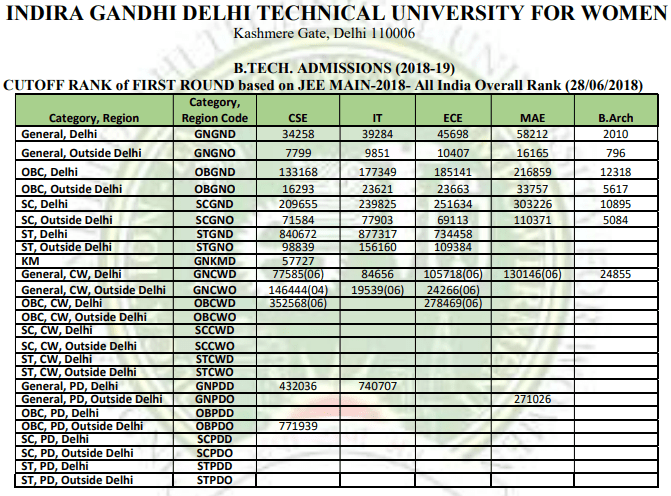 Jac Delhi Cut Off Indira Gandhi Technical University