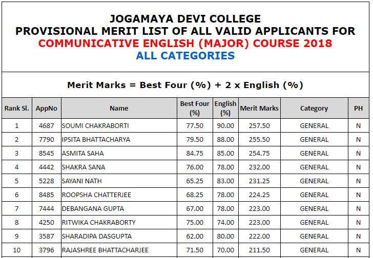 Jogmaya College Merit List 2018