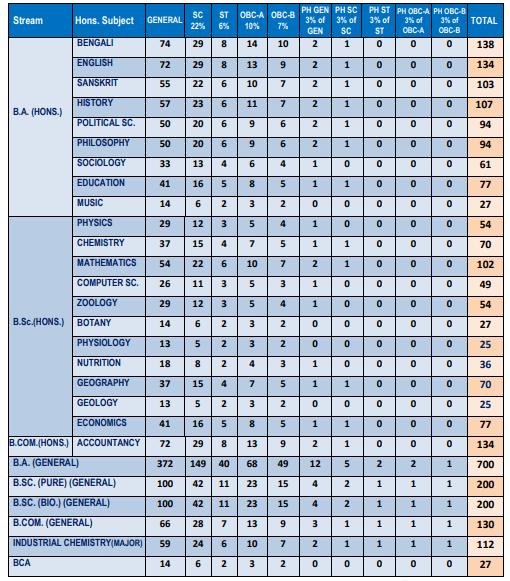 Mahishadal Raj College seat intake