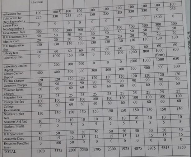 Mankar College Fees Structure
