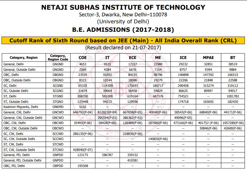 Jac Delhi Cut Off NSIT
