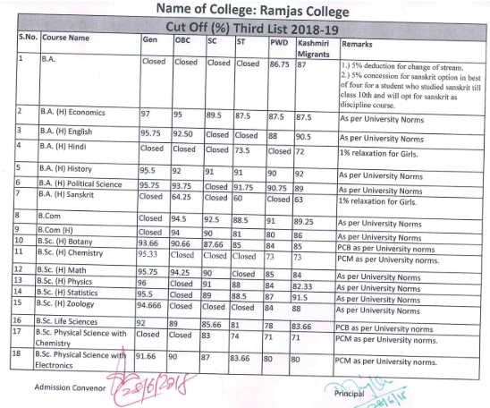 Ramjas College Cut Off 2018 Third