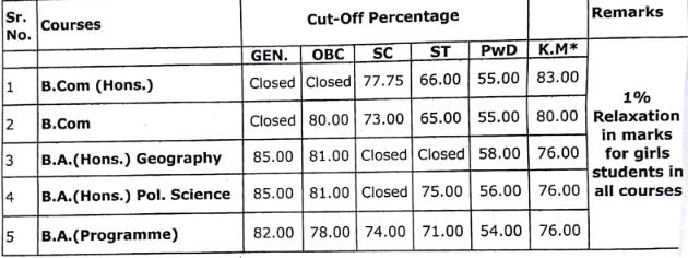 Shaheed Bhagat Singh College (Evening) Cut Off 2018