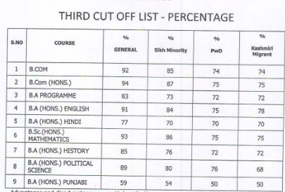 Shri Guru Nanak Dev Khalsa College Cut Off 2018