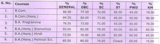 Shyam Lal College (Evening) Cut Off 2018