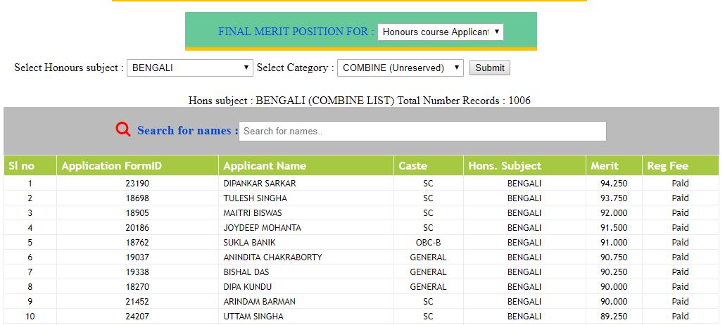 Surya Sen College Merit List 2018