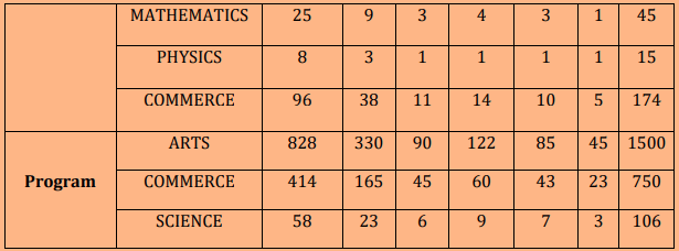 Surya Sen College Seat Intake