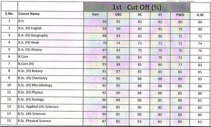 Swami Shraddhanand College 1st Cut Off 2018