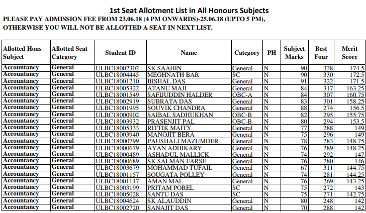 Uluberia College Merit List 2018