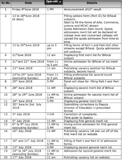 FYJC Mumbai 11th online Application process