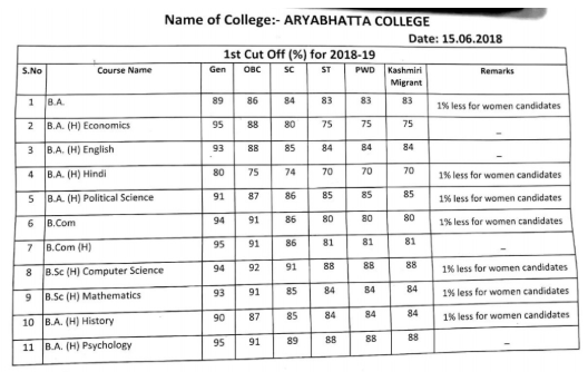 Aryabhatta college Evening Cut Off 2018