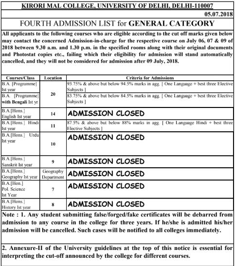 Kirorimal College 2018 Cut Off