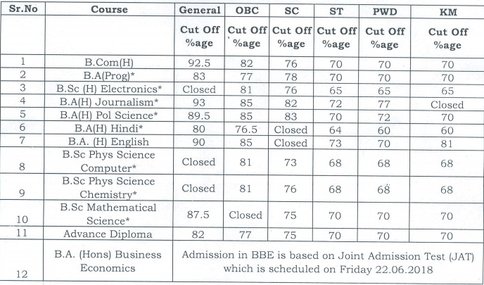 Maharaja Agrasen College Cut Off 2018
