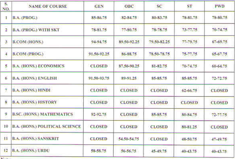Satyawati College (Evening) Cut Off 2018