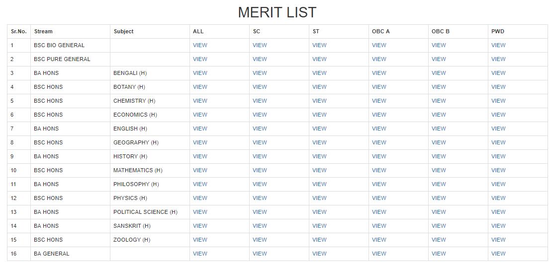 Taki Government College Merit List 2018