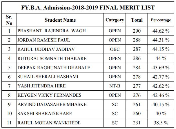 RYK College Merit List 2018
