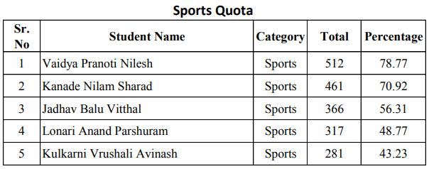 RYK College Merit List 2018 Sports Quota