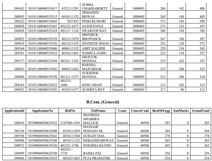 Sarsuna College Merit List 2018