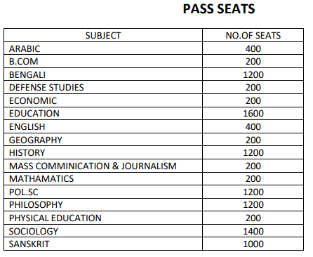 South Malda College Pass Merit List 2018